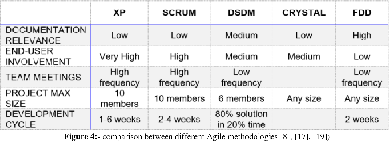PDF] COMPARISON OF DIFFERENT AGILE METHODOLOGIES AND FIT
