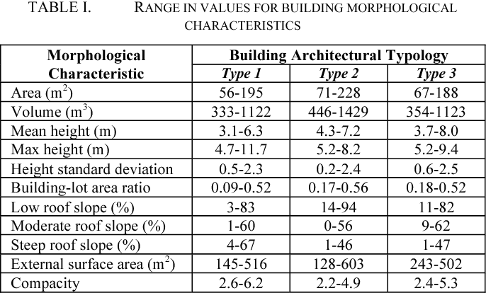 Table I from Classification of residential building
