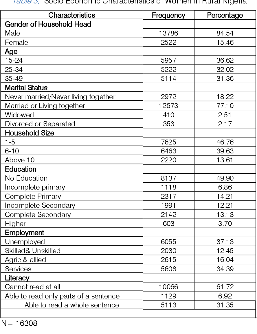 Table 3 from Analysis of Women Empowerment in Rural Nigeria