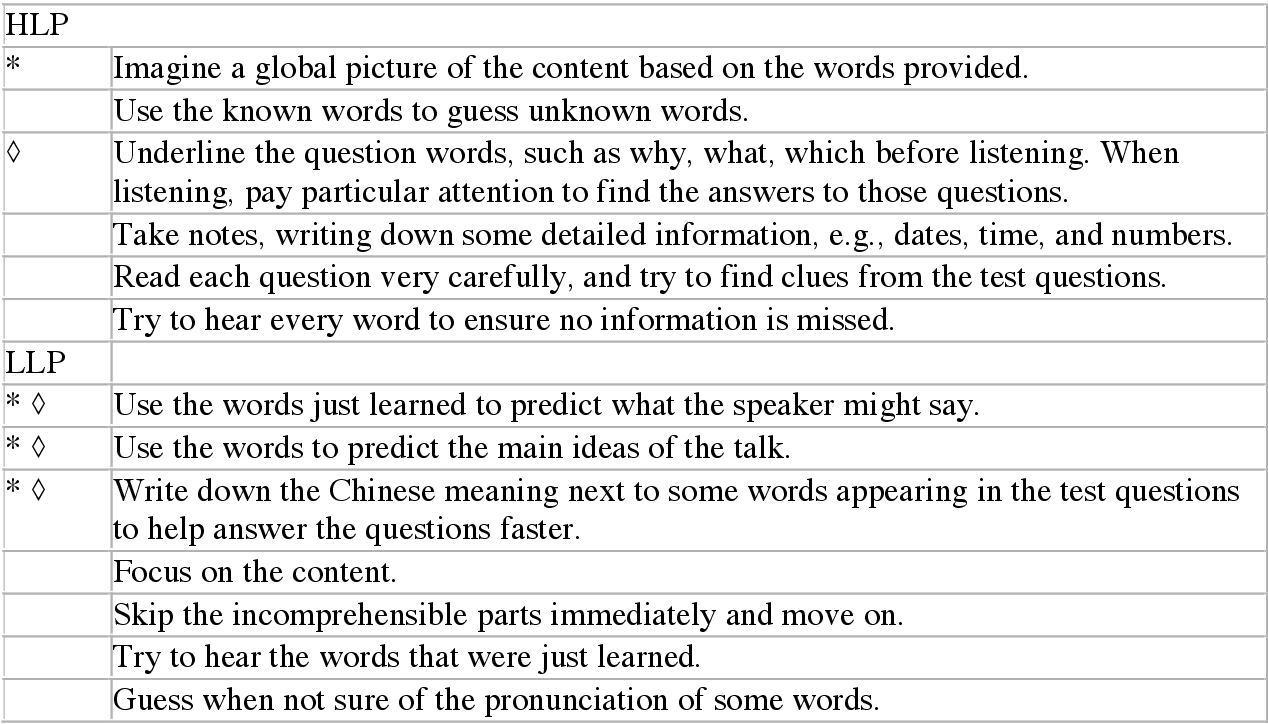 Table 8 from EFL Listeners' Task-Based Strategies and Their