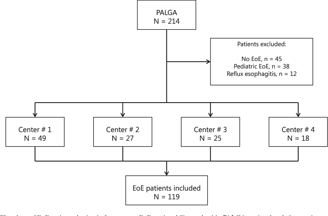 Management Of Eosinophilic Esophagitis In Daily Clinical