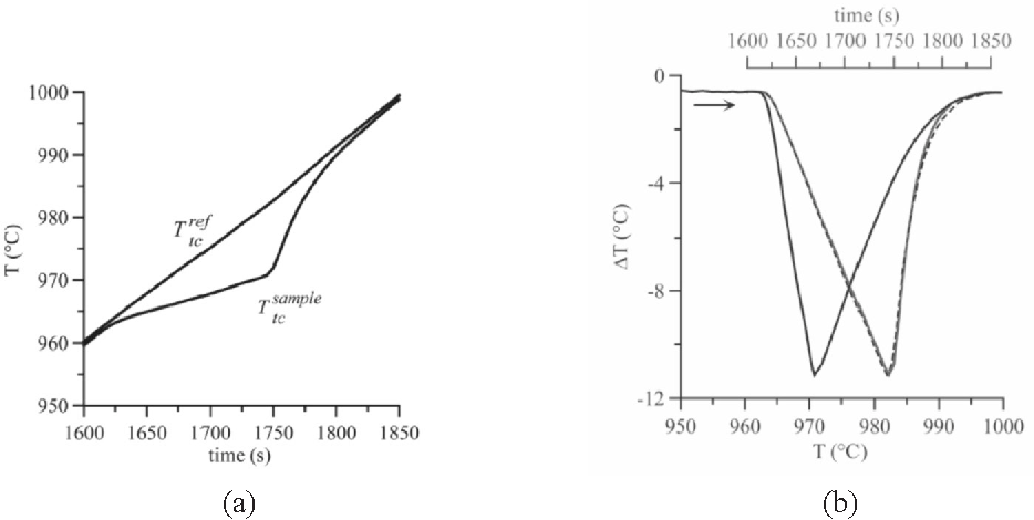 Figure 2 From Differential Thermal Analysis Dta And Differential Scanning Calorimetry Dsc As A Method Of Material Investigation Diferencna Termicna Analiza Dta In Diferencna Vrsticna Kalorimetrija Dsc Kot Metoda Za Raziskavo Materialov