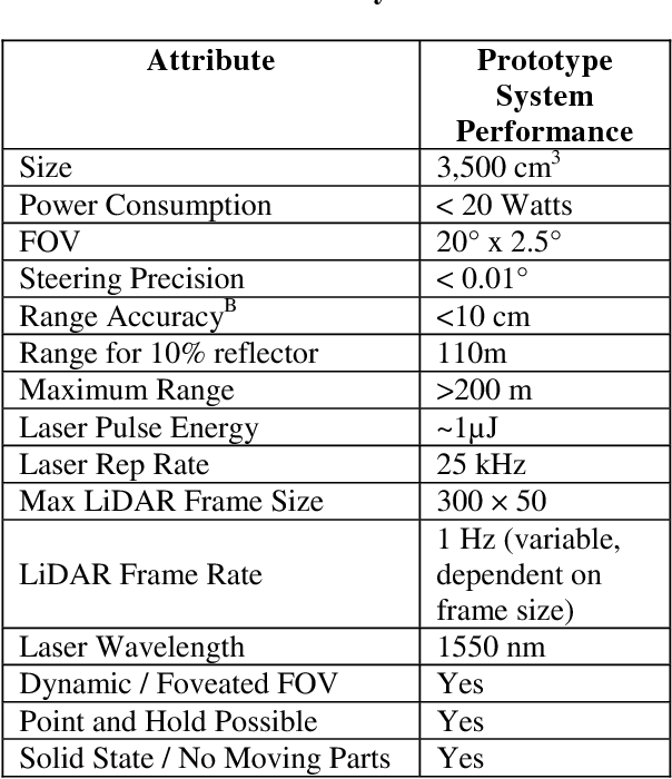 PDF] Luey 1 A LIGHTWEIGHT, COST-EFFICIENT, SOLID-STATE LIDAR