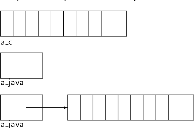 PDF] Understanding Programming Languages   Semantic Scholar