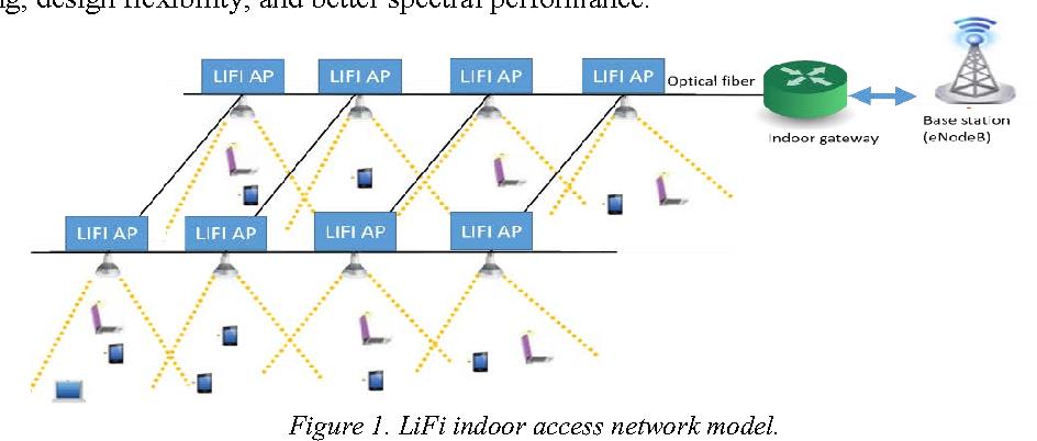 Figure 1 from Enabling 5G wireless access using Li-Fi