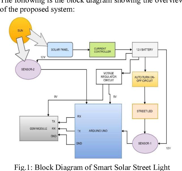 Smart Solar Street Light - Semantic Scholar