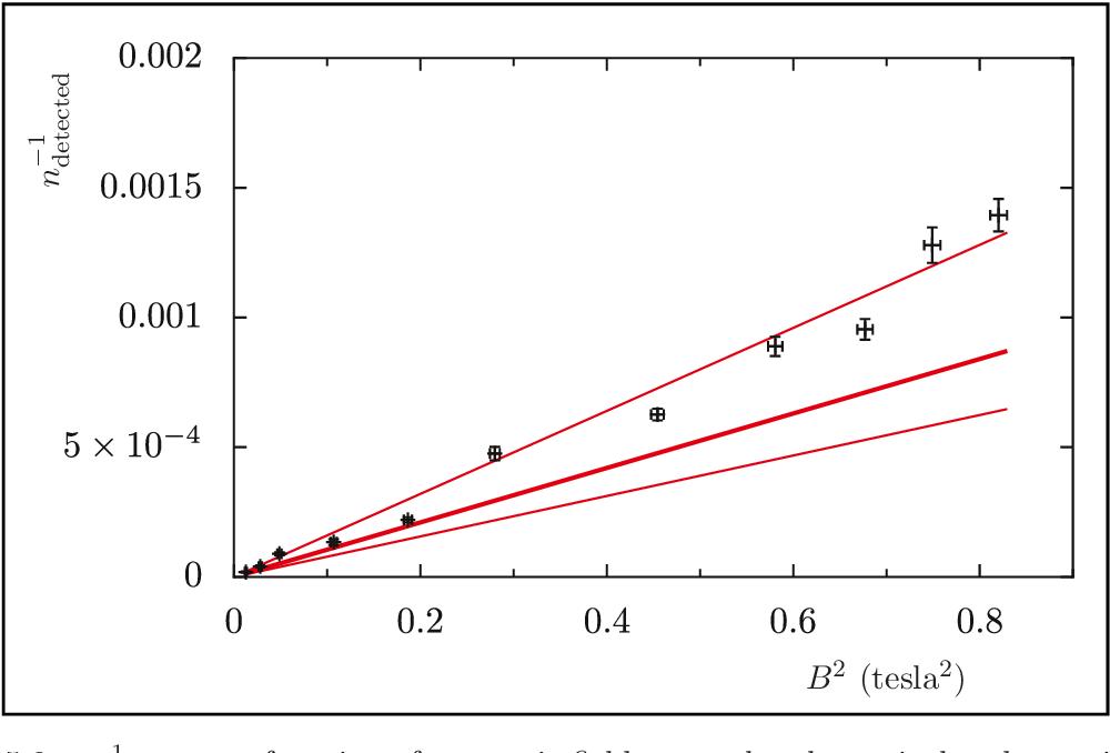 figure 5.9