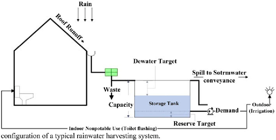 Figure 4 from State of the art of rainwater harvesting