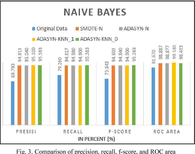 Adaptive Synthetic-Nominal (ADASYN-N) and Adaptive Synthetic