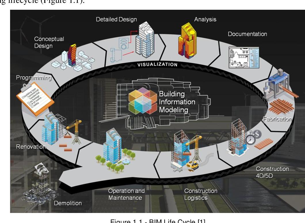 PDF] Advantages and disadvantages of bim platforms on