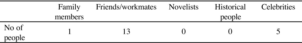 Pdf The Use Of Kare Kanojo In Japanese Society Today Semantic Scholar