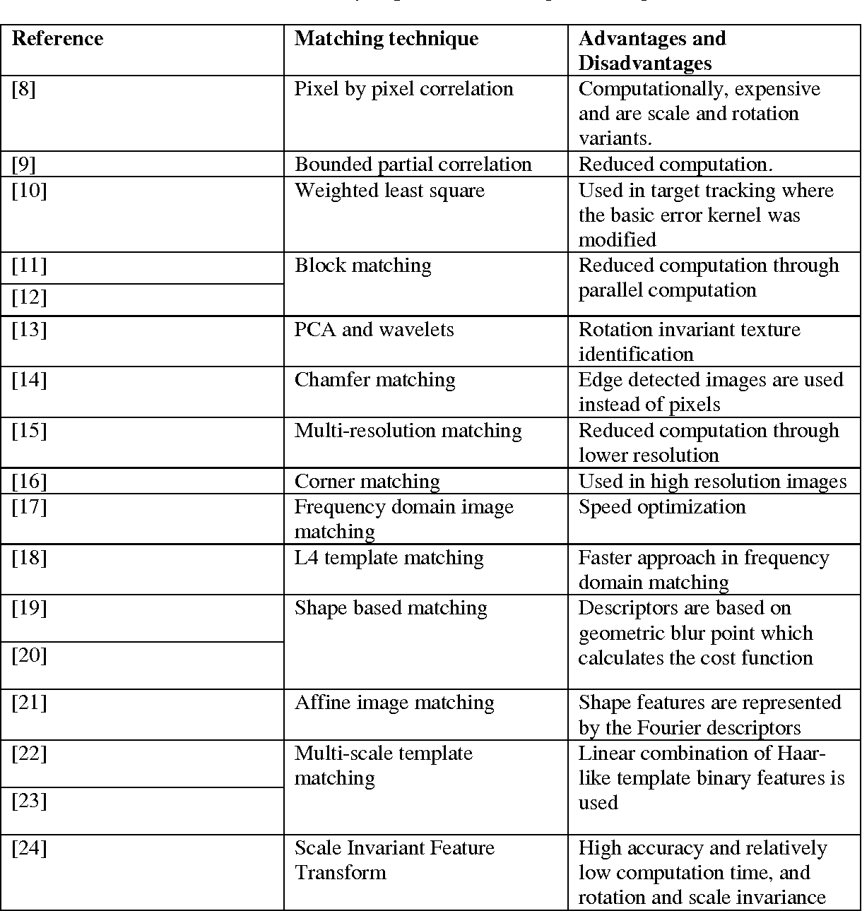 PDF] Assessments Of Different Speeded Up Robust Features