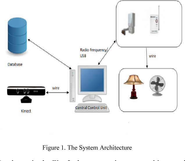 Smart home appliance control system for physically disabled ... on system layouts, system installation, system tools, troubleshooting diagrams, power distribution diagrams, system software, starting and charging systems diagrams, safety diagrams, system controls, electrical diagrams, system specs, system grounding diagrams, system engineering diagrams, system design diagrams, engine starting systems diagrams, system flowcharts,