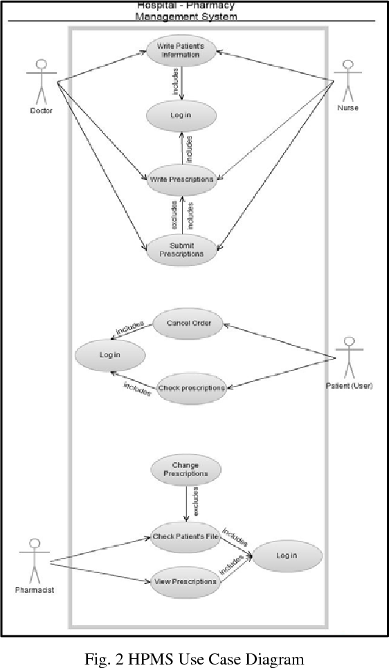 27 Use Case Diagram For Hospital Management System ...
