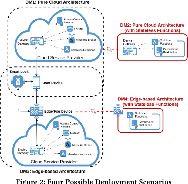 A Lazy Approach to Access Control as a Service (ACaaS) for