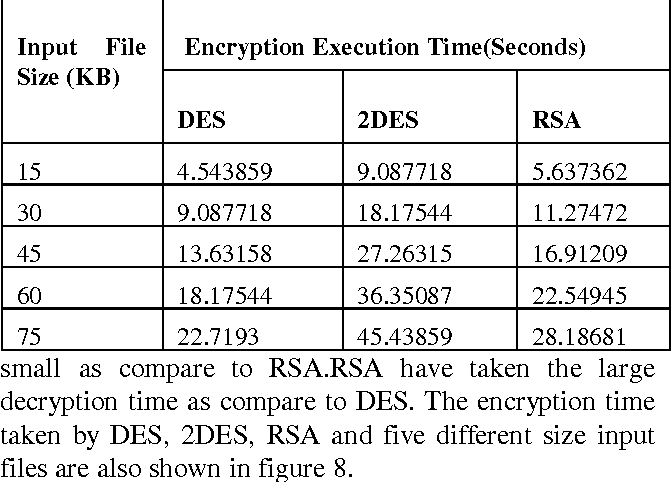 Table 1 from A Performance Analysis of DES and RSA