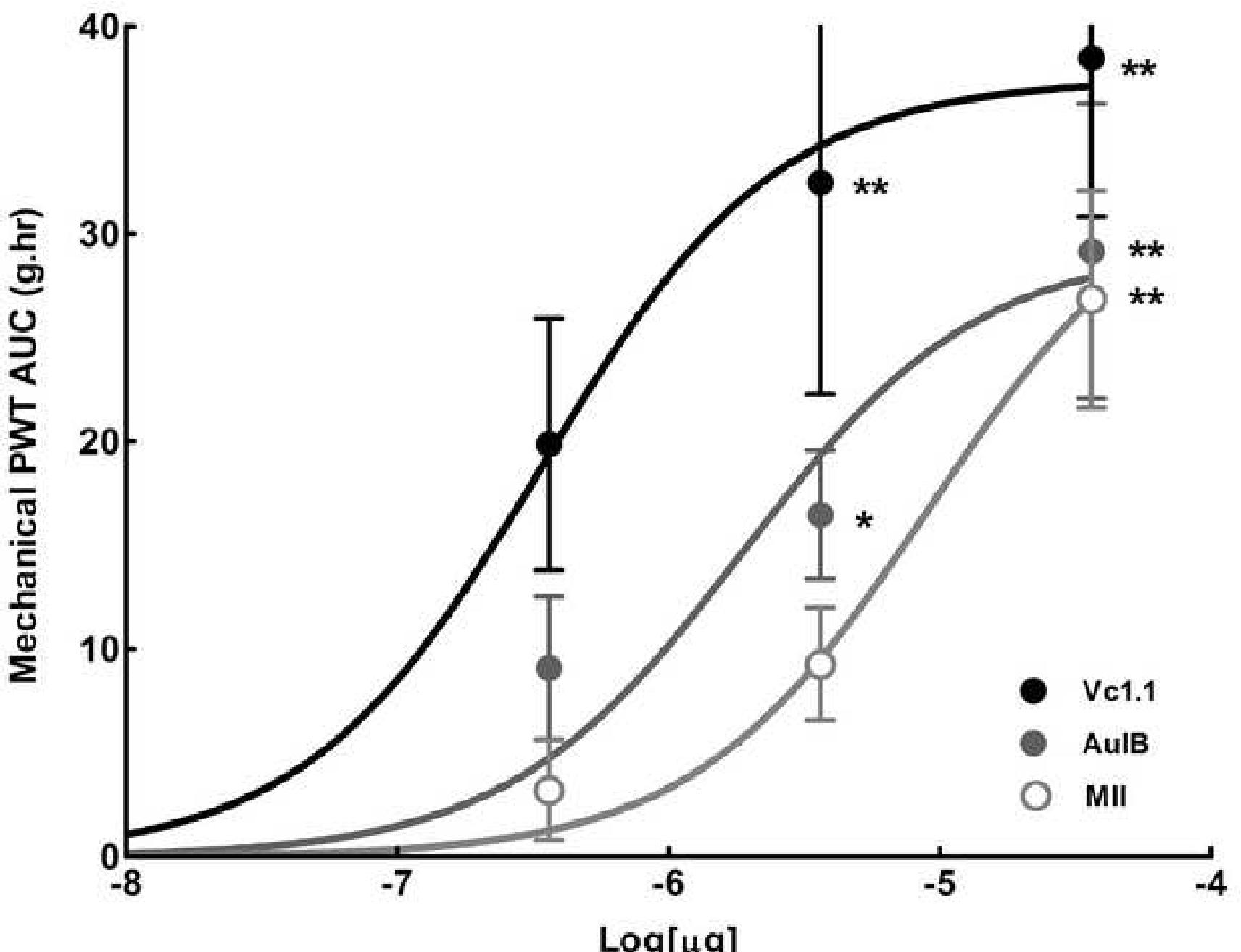 figure 4