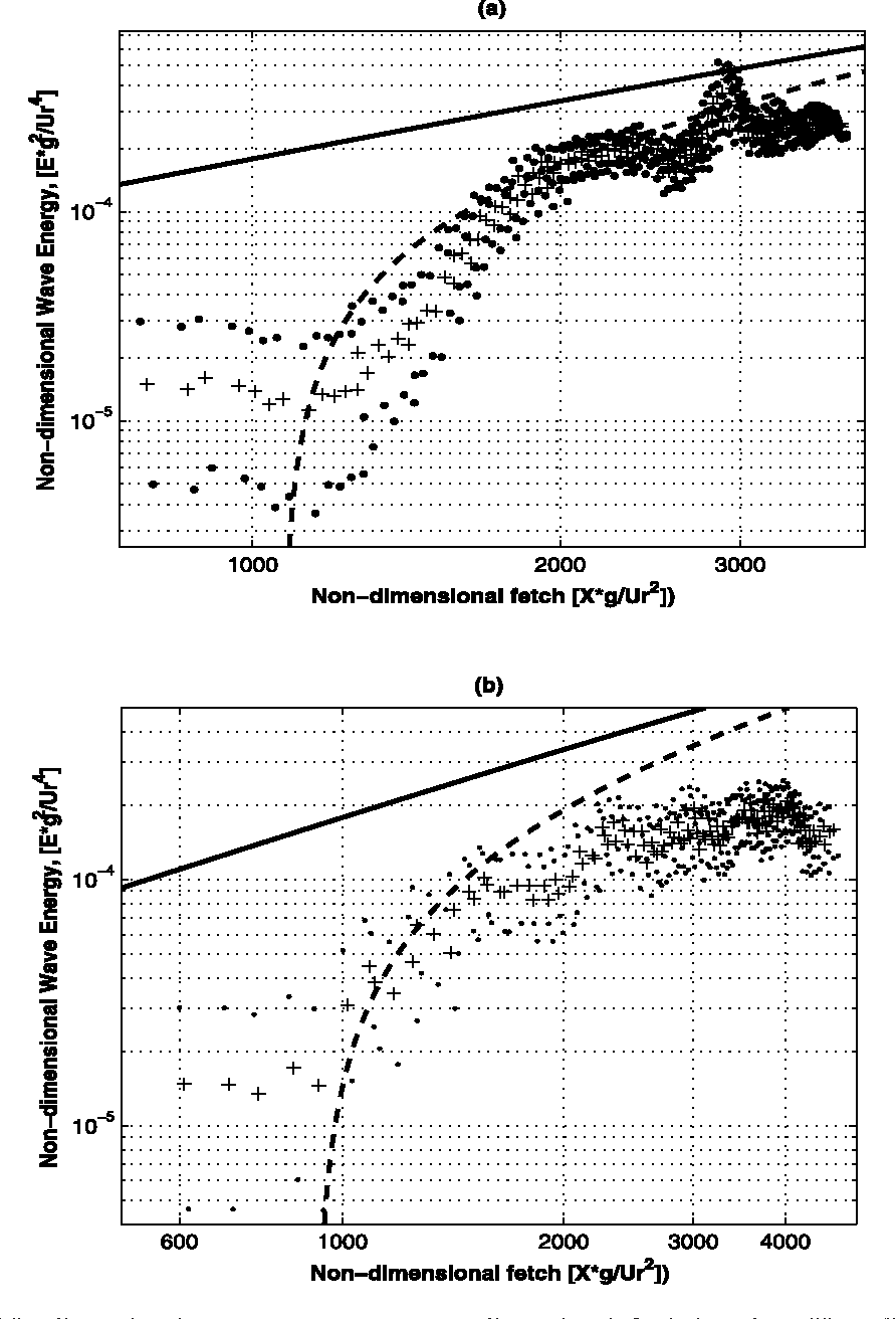 Figure 8. Nondimensional wave energy versus nondimensional fetch based on Ur = (U10N Ua0) included in nondimensional parameters. Pluses, mean energy growth. Dots, upper and lower 95% confidence intervals based on the variances of all observed terms. Solid line shows Donelan et al. [1992] curve as determined by the total fetch from the shoreline using Ur = (U10N Ua0). Dashed line shows result with Ur shifted to the point where the wave energy begins to grow as determined from zero intercept of SMB dimensional growth curve. (a) YD 356 (fetch shifted by 12 km). (b) YD 361 (fetch shifted by 7 km).