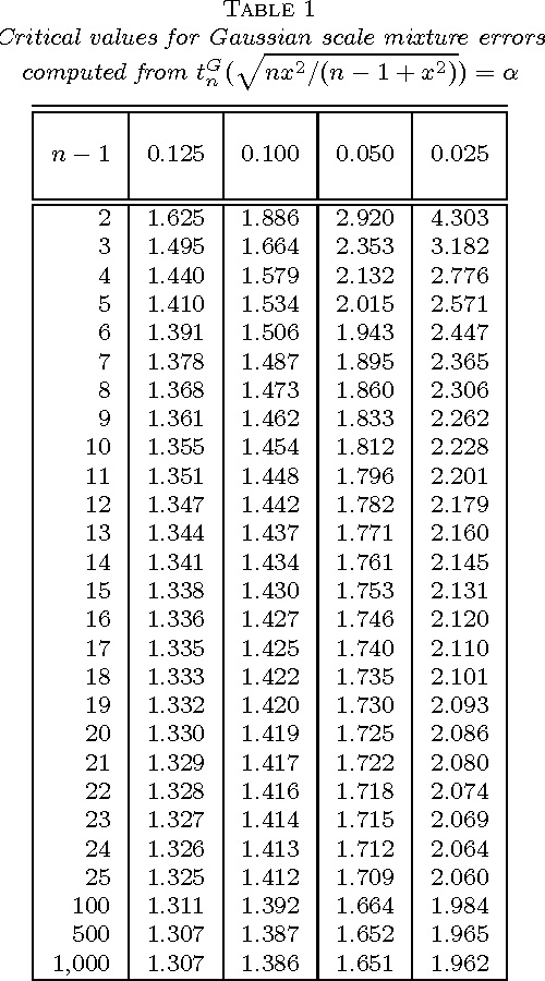 Table 1 From Student S T Test For Scale Mixture Errors