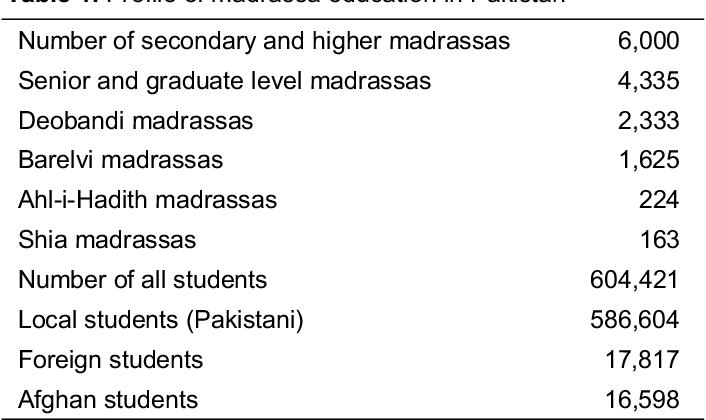 PDF] Madrassa Education in Pakistan and Bangladesh