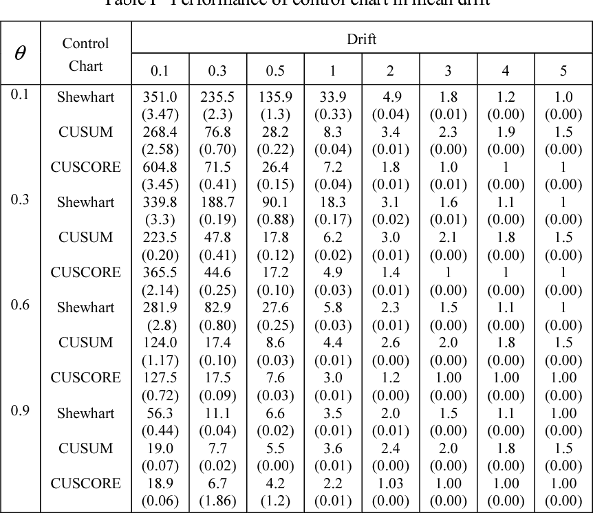 Table I from CUSCORE Control Chart for IMA(1,1) Process