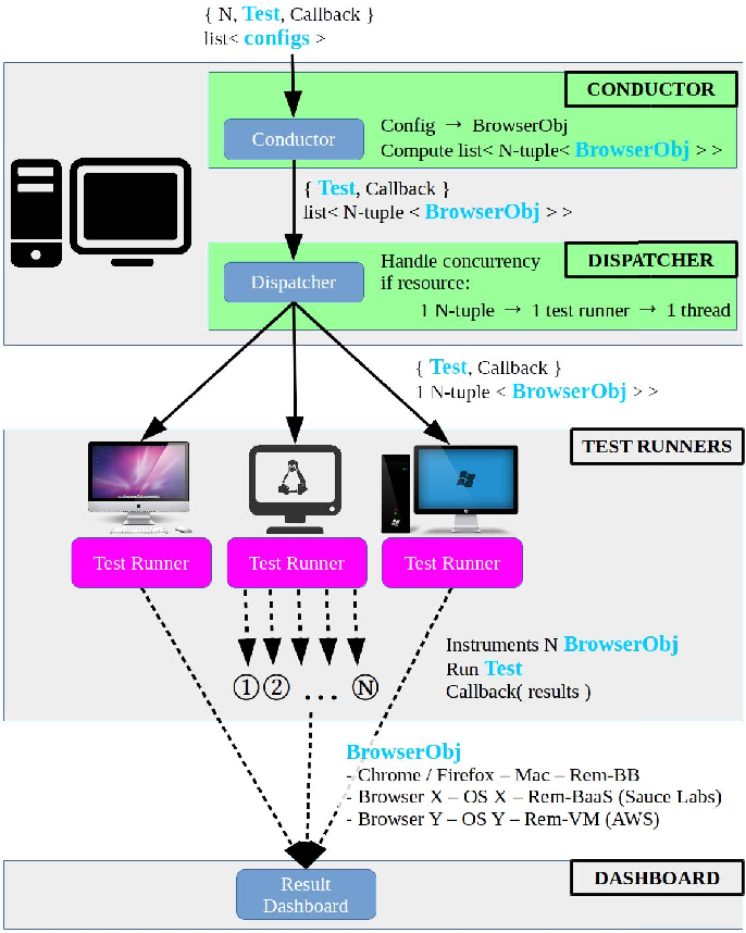 Figure 3 from Real-time communication testing evolution with