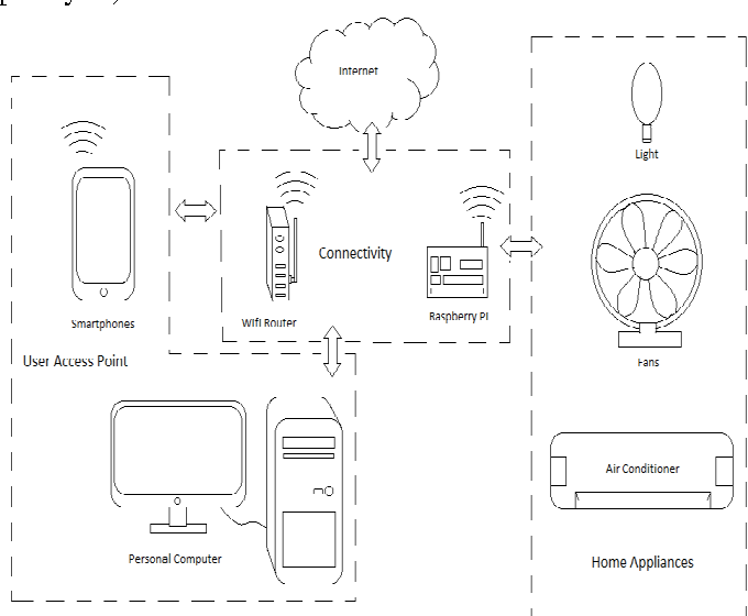 PDF] Raspberry Pi Based Home Automation Using Wi-Fi , IOT