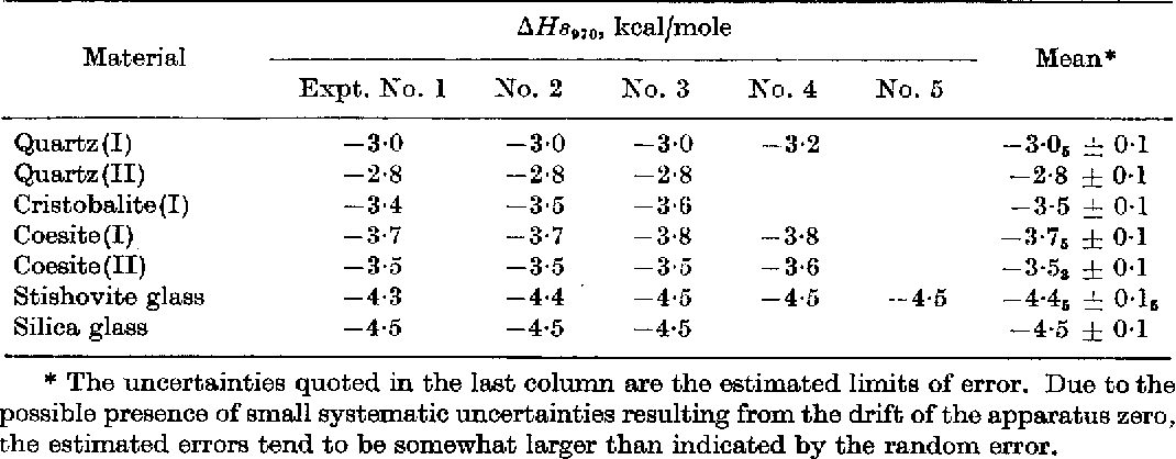 Table 3 from Thermodynamics of polymorphic transformations