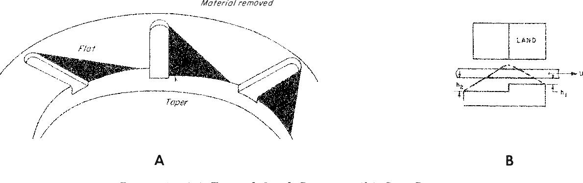 Figure 4. (a) Tapered Land Bearing; (b) Step Bearing.