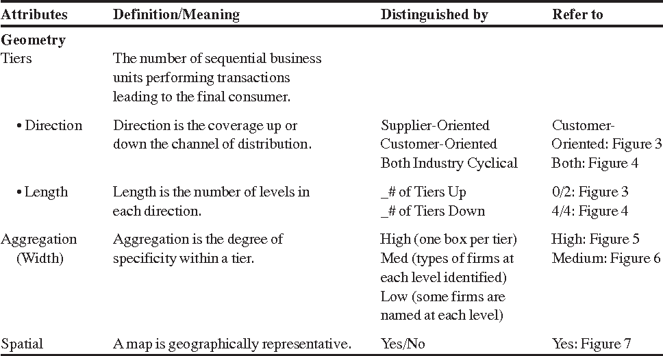 STRATEGIC SUPPLY CHAIN MAPPING APPROACHES - Semantic Scholar