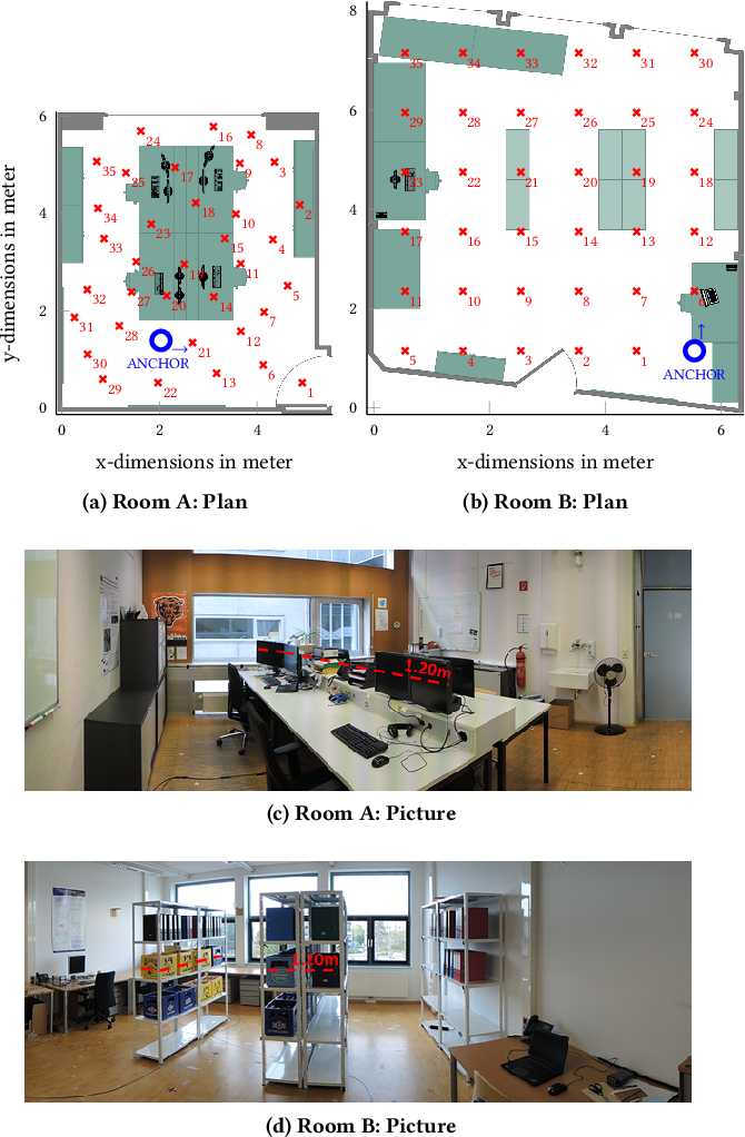 Dataset: single-anchor indoor localization with decawave