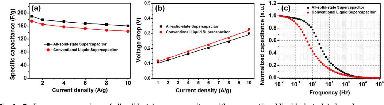 A high-performance all-solid-state supercapacitor with