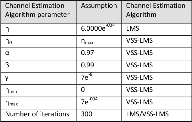 PDF] Performance Evaluation of LMS and VSS-LMS Channel