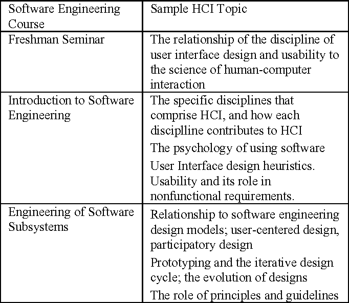 Pdf Undergraduate Software Engineering Curriculum Enhancement Via Human Computer Interaction Semantic Scholar