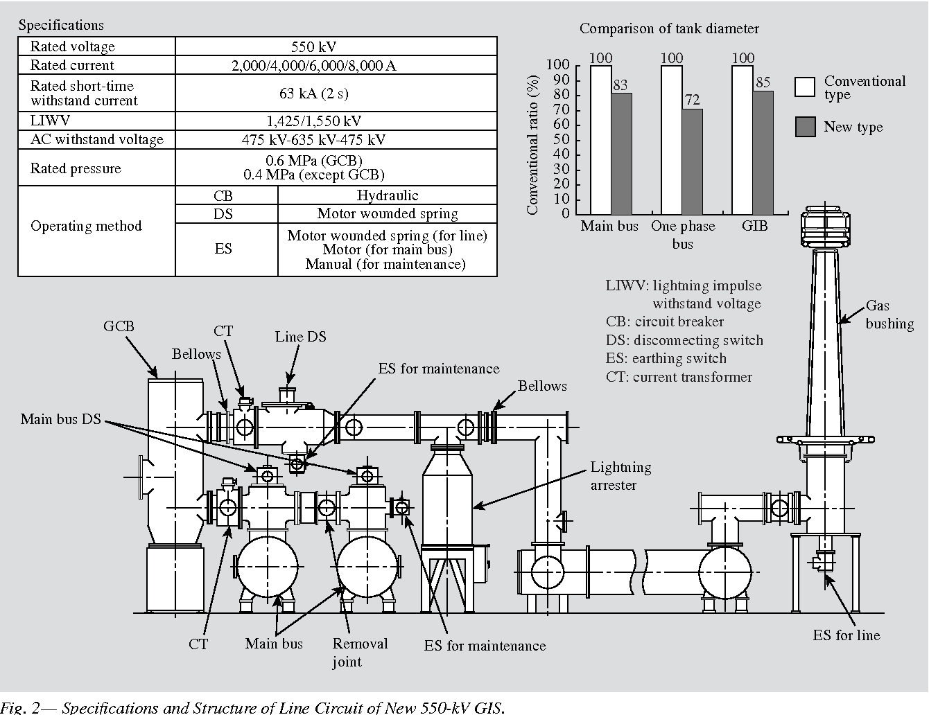 Figure 2 from New 550-kV Gas-insulated Switchgear - Semantic