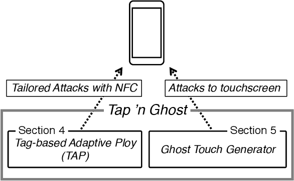 PDF] Tap 'n Ghost: A Compilation of Novel Attack Techniques