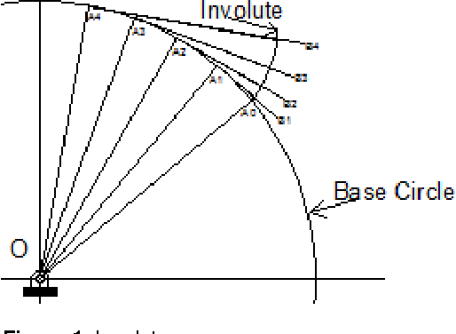 Figure 1 from Drafting of involute spur-gears in AutoCAD-VBA