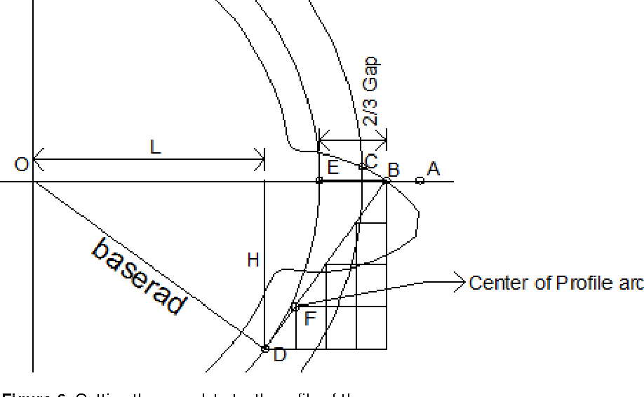 Figure 6 from Drafting of involute spur-gears in AutoCAD-VBA