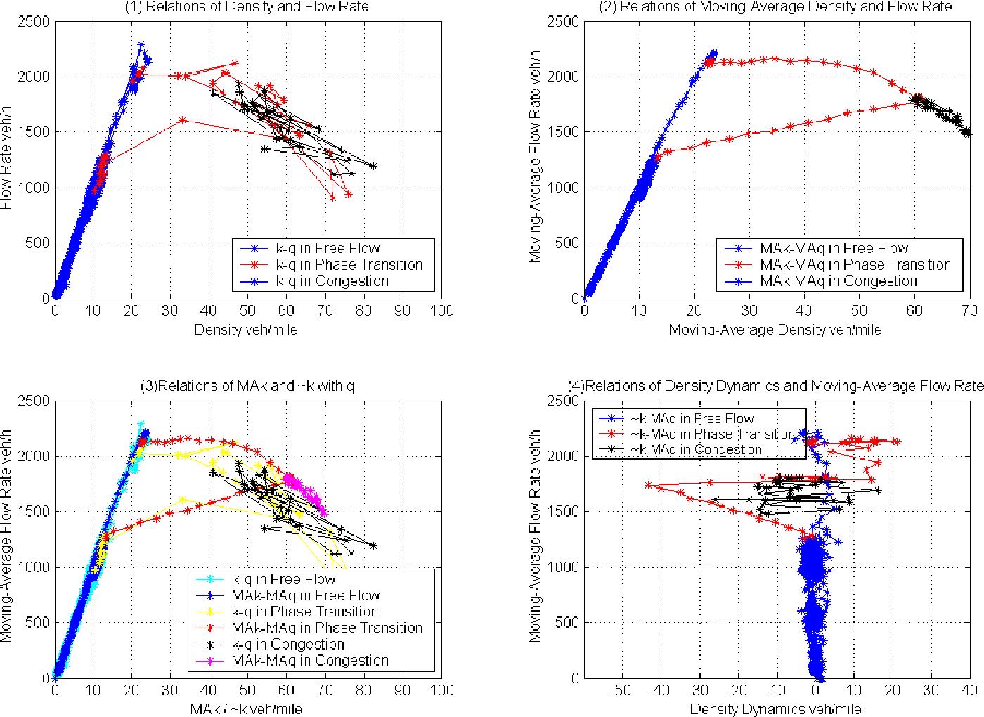 PDF] Simulation and Analysis of Mixed Adaptive Cruise