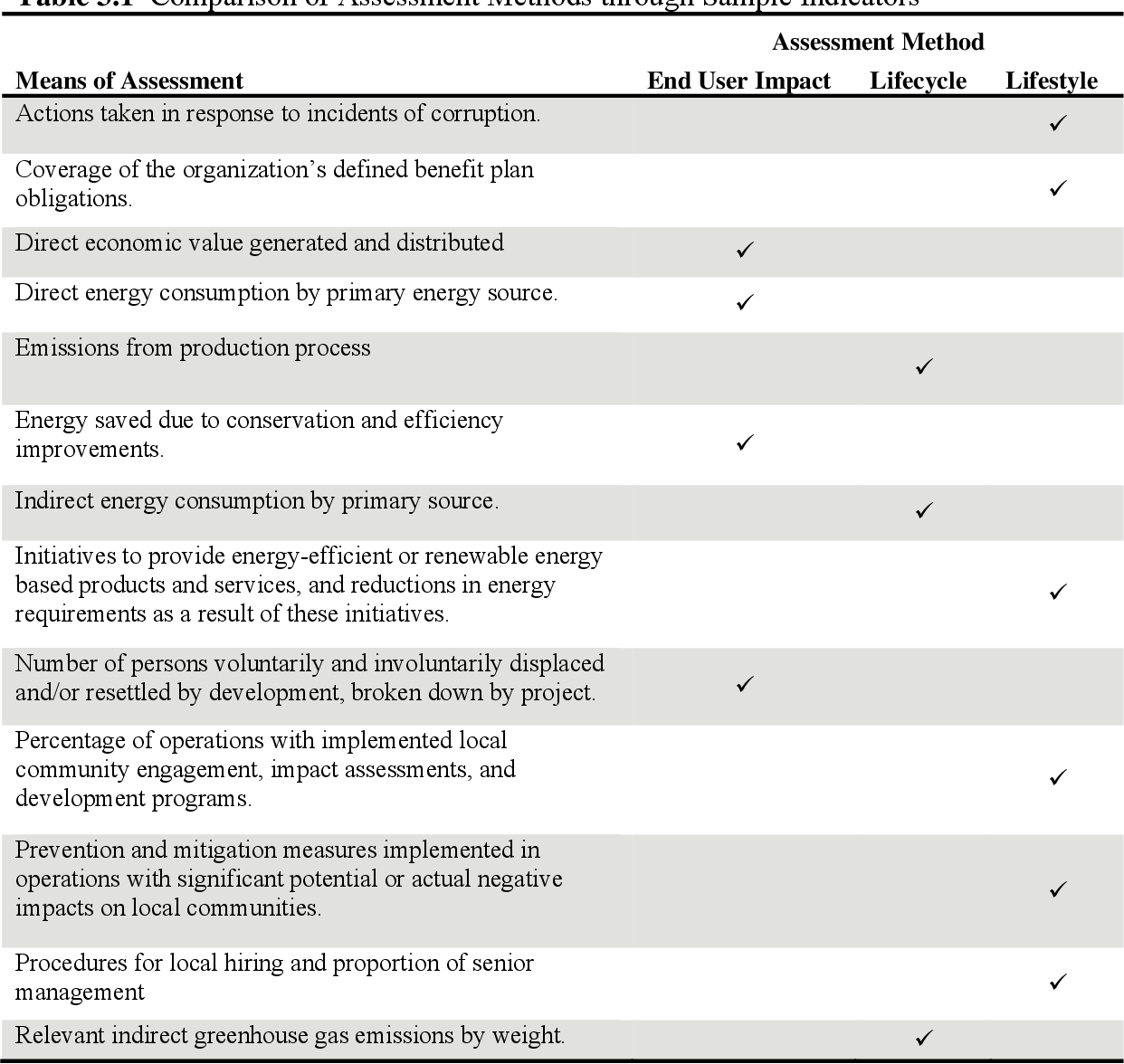 Green Vs Sustainable Analyzing And Expanding Leed Leadership In Energy And Environmental Design Semantic Scholar