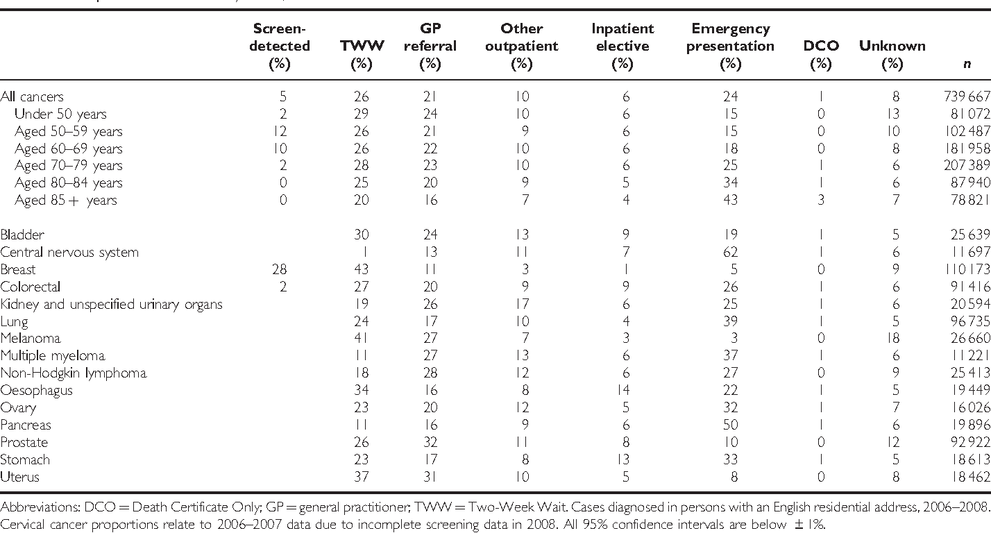 Table 2 From Routes To Diagnosis For Cancer Determining The Patient Journey Using Multiple Routine Data Sets Semantic Scholar