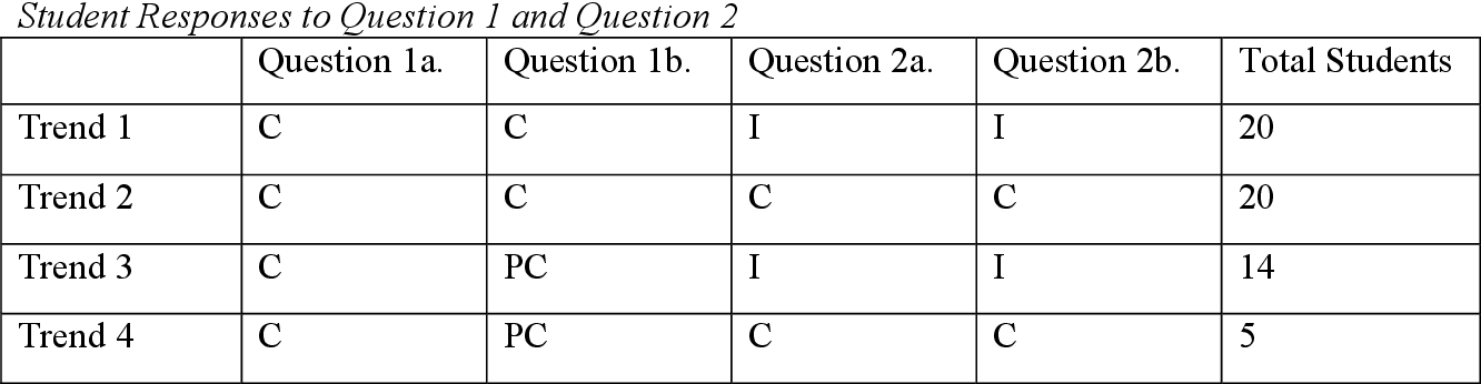 Table 1 from Students' Understanding of the Concept of