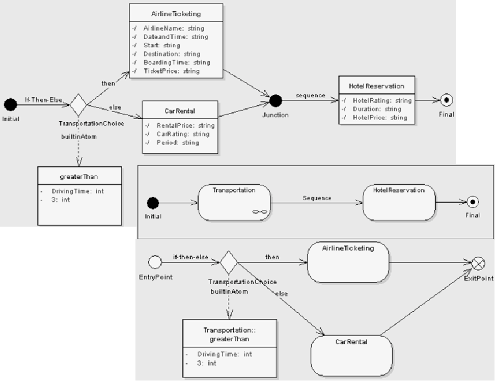 Automatic Generation Of Service Ontology From Uml Diagrams