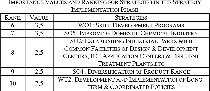 Table 11 from Strategic Planning for the Textile and