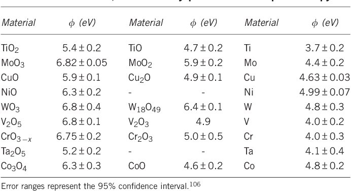 Table 1 From Thin Film Metal Oxides In Organic Semiconductor Devices Their Electronic Structures Work Functions And Interfaces Semantic Scholar