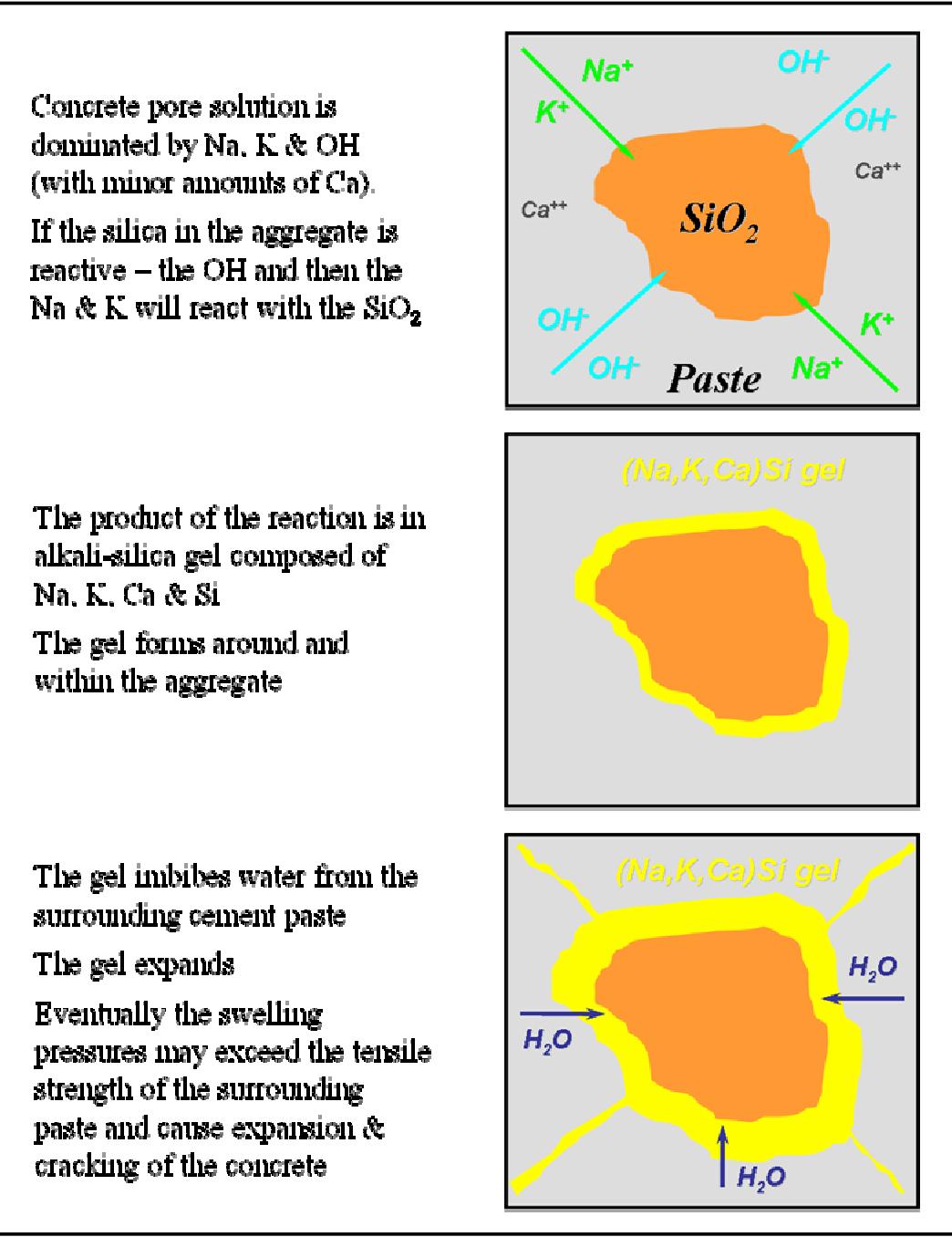 PDF] Alkali-Aggregate Reactivity (AAR) Facts Book   Semantic
