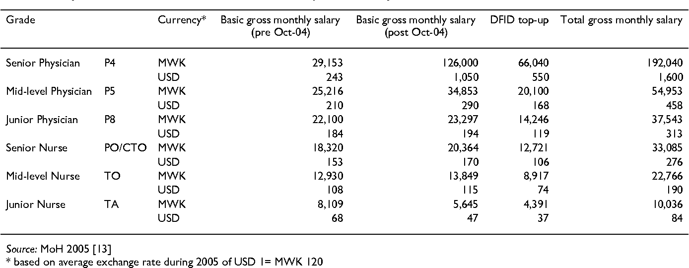 An economic perspective on Malawi's medical