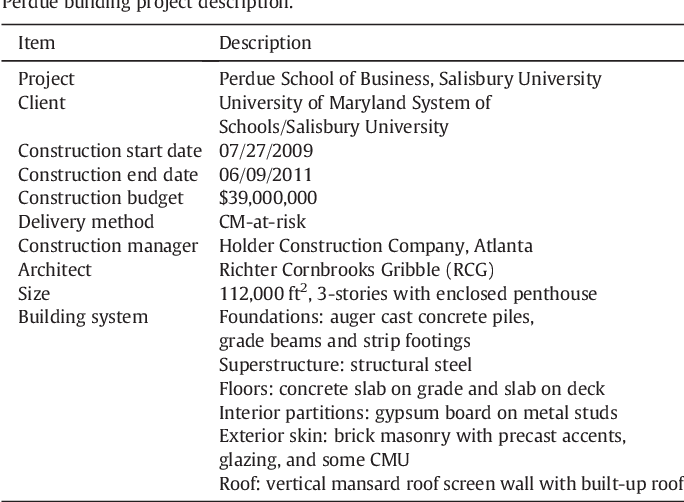 Pdf Building Information Modeling For Sustainable Design And Leed Rating Analysis Semantic Scholar