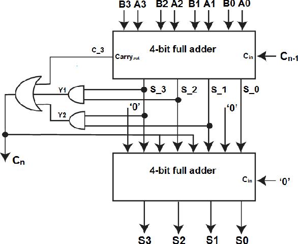 block diagram bcd adder wiring schematic diagram 4-Bit BCD Adder