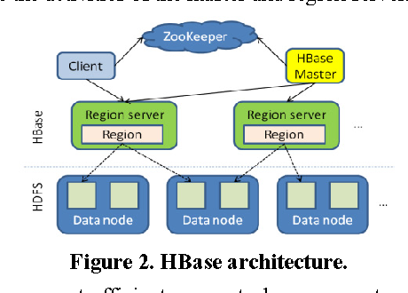 Figure 2 from Experimenting lucene index on HBase in an HPC